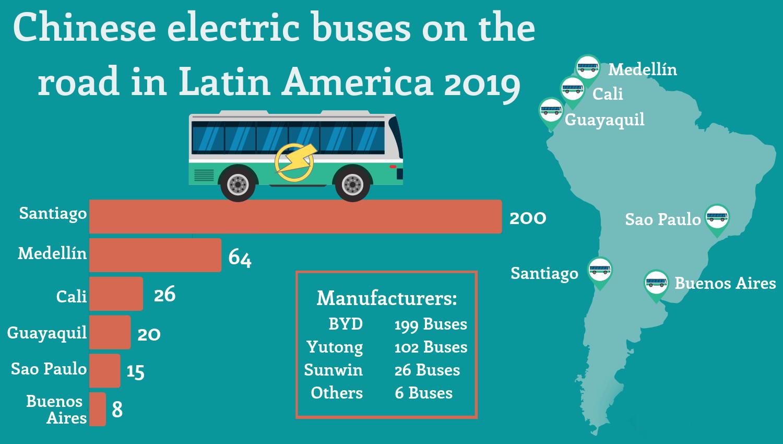 graphique-bus electrique