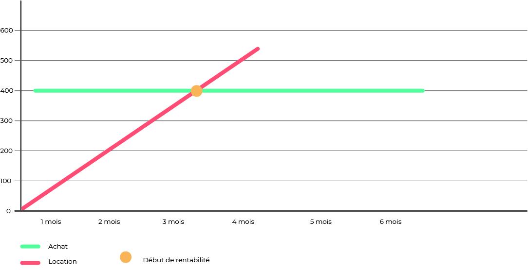 graphique-comparatif-achat